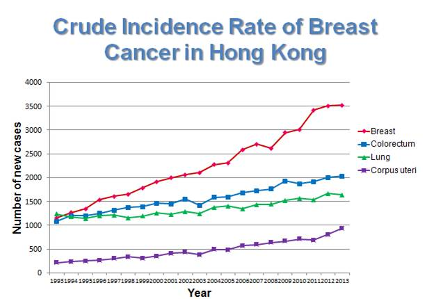 The Challenge & Response to Breast Cancer in Asia